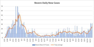 Revere Daily Cases
