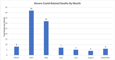 Revere Deaths By Month