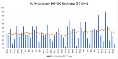 Revere Daily Rate Per Capita