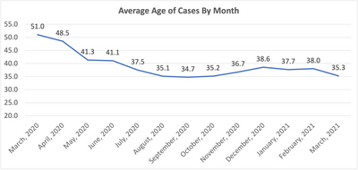 Average Age by Month