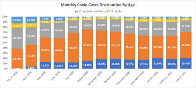 Age Distribution by Month