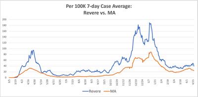 Revere-MA 7 day case comp