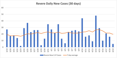 Revere Daily Cases—30 Days