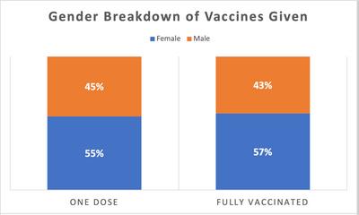 Vaccine Distribution by Gender