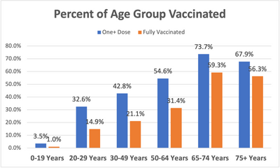 Vaccination as a Percent of Age Group