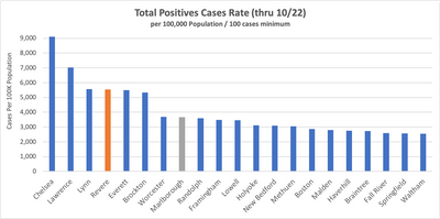 Top MA Total Cases